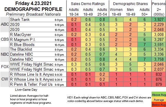 El rating de SmackDown.